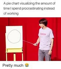 Pie Chart Of Procrastination A Pie Chart Visualizing The Amount Of Time L Spend