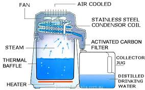 portable water filter diagram. Water Wizard Counter Distiller Portable Filter Diagram M