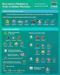 New Gen 5 Pokémon and Trade Evolution Added to Pokémon GO - Pokémon GO Hub