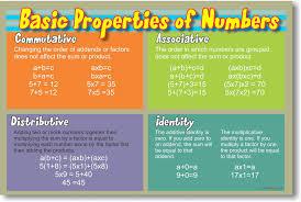 Properties Of Multiplication Chart 87 Properties Of Multiplication Chart