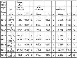 Cea Level Chart Internet Scientific Publications