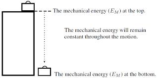 conservation of energy siyavula
