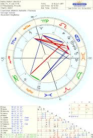 The National Chart Of The United States Astrodienst
