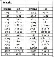 Lbs And Oz To Grams Chart The Adams Family Cookbook Weight Conversion Chart In 2019