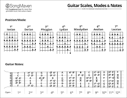 Bass Guitar Scale Chart Printable Music Chart Downloads Songmaven
