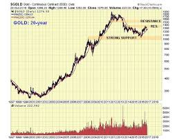 Gold Chart 20 Years Precious Metals Stocks May Be Poised For A Major Upswing