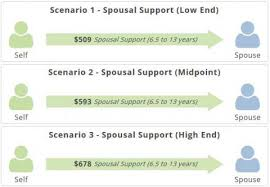 Child Support Chart Bc Family Law Basics Justice Education Society