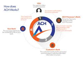Ach Payment Process Flow Chart Dynamics Payments Electronic Check Payments