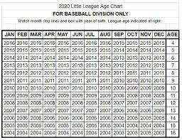 Select Baseball Age Chart Bedford Hills Katonah Little League News