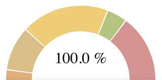 Angular Gauge Chart Gauge Chart Js Free Bedowntowndaytona Com