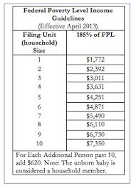 Florida Medicaid Income Limits 2017 Chart 22 Skillful Florida Medicaid Limits