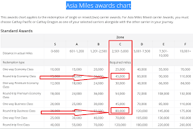 Cathay Pacific Miles Chart Use Cathay Pacific Asia Miles To Fly To Ireland And The Rest