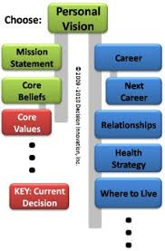 personal core values decision network personal core values decision highlighted