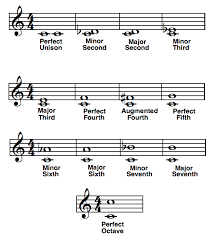 Use Music Theory Intervals To Play By Ear