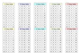 12x12 Table Blank Grid Multiplication Chart Printable Com