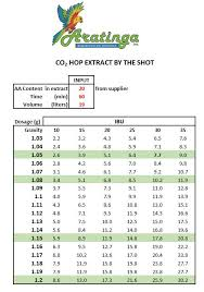 Hop Replacement Chart Aratinga Extracts