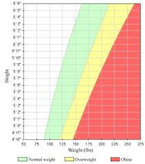 Ideal Weight Chart Charts Jounals And Calendars To Maintain And Achieve Ideal