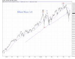 Nq 100 Futures Chart Nasdaq 100 Daily Chart Update Elliott Wave 5 0