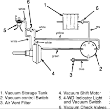 i need a vaccum diagram for 1997 tj jeep wrangler fixya where can i get a vacuum diagram for a jeep wrangler 87 i have a problem in the front diferential whit the vaccum