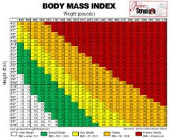 Body Mass Index Chart Pin On Weight Lose Exercise