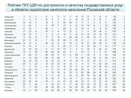 Занятость в Псковской области курсовая закачать Название занятость в псковской области курсовая