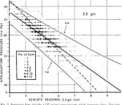 Figure 3 From Re Evaluation Of The Schiotz Tonometer