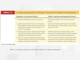 Piagets Theory Of Cognitive Development Ppt Video Online