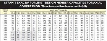 Axial Load Capacity Of C Purlins Structural Engineering
