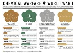 when chemicals became weapons of war years of chemical weapons chemical warfare world war 1 poison gases view enlarged image ""