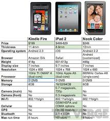 Comparing The Ipad 2 Vs Kindle Fire Vs Nook Color Osxdaily