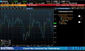 Usd Chart Bloomberg Development Of Custom Studies For Bloomberg Terminal