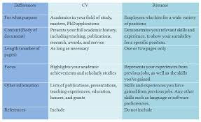 Difference between Curriculum Vitae CV and Resume