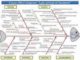 divorce rate cause and effect essay cause and effect essay on examples of cause and effect essays on divorce