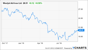Westjet Stock Price Chart Is It Time To Buy Westjet And Its 2 73 Yielding Dividend