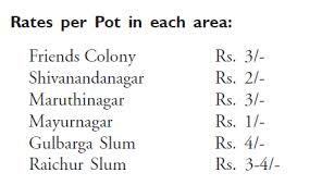 water crisis in karnataka इंडिया वाटर पोर्टल  rates per pot in each area