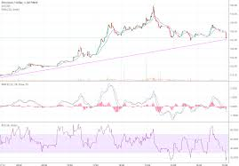 Ethereum Chart 2018 Ethereum Price Chart 06 19 2018 Crypto Currency News
