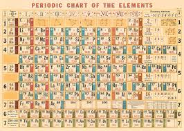 Periodic Chart Of The Elements Wrap