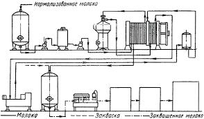 Реферат Производство йогурта резервуарным и термостатным  Схема технологичекой линии производства йогурта термостатным способом