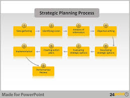 Strategic Planning Process Chart Real Life Examples Of Strategic Planning Charts In Powerpoint