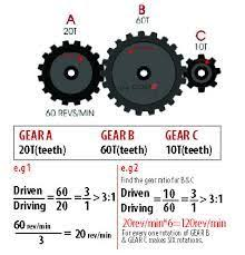 Formula Ford Gear Ratio Chart Image Result For Calculation Formula Gear Ratio In 2019