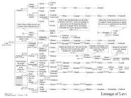 Bible Genealogy Chart Lineage Of Levi