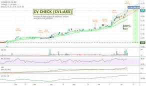 Nphc Stock Chart Cv1 Stock Price And Chart Asx Cv1 Tradingview