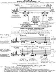 Bridge Law Chart How To Measure California Bridge Law Length