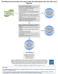 Affordable Care Act Income Chart The Requirement To Buy Coverage Under The Affordable Care