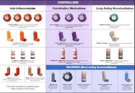 Asthma Inhaler Chart Pharmacology Nursing Asthma Cure Asthma