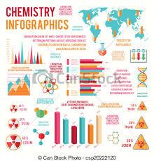 Chemistry Infographics Charts