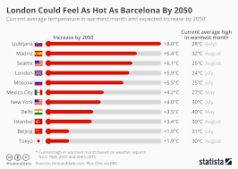 Seattle Temperature Chart Chart London Could Feel As Hot As Barcelona By 2050 Statista