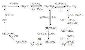 Convert Chemistry Adda