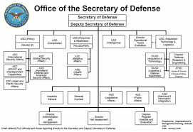 Department Of The Navy Org Chart Office Of The Secretary Of Defense Acqnotes