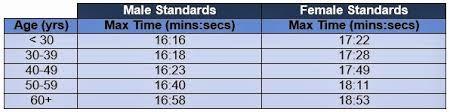 Eye Catching Apft Chart Walk Af Pt Standards Air Force